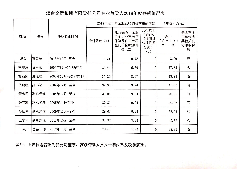亿博官网交运集团有限责任公司企业负责人2018年度薪酬情况表